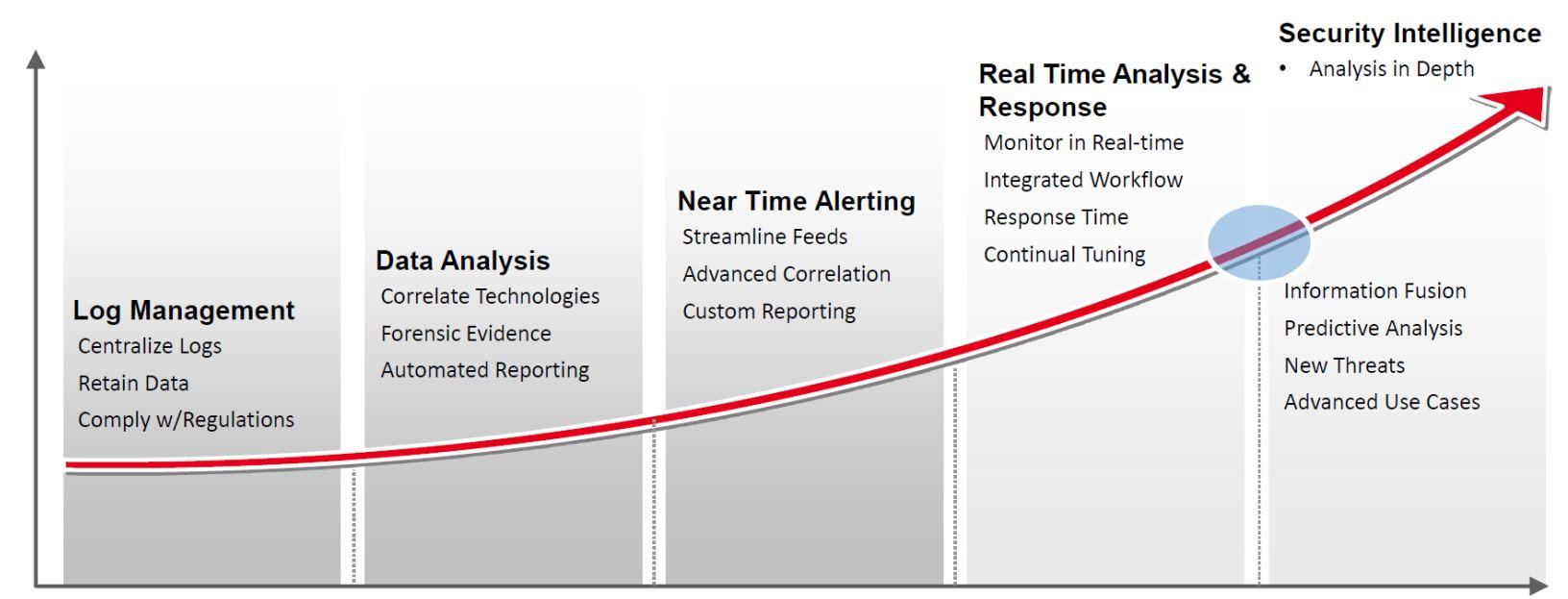 HP Arcsight ESM (SIEM) vs  Splunk/ELK (Big Data Log Management)