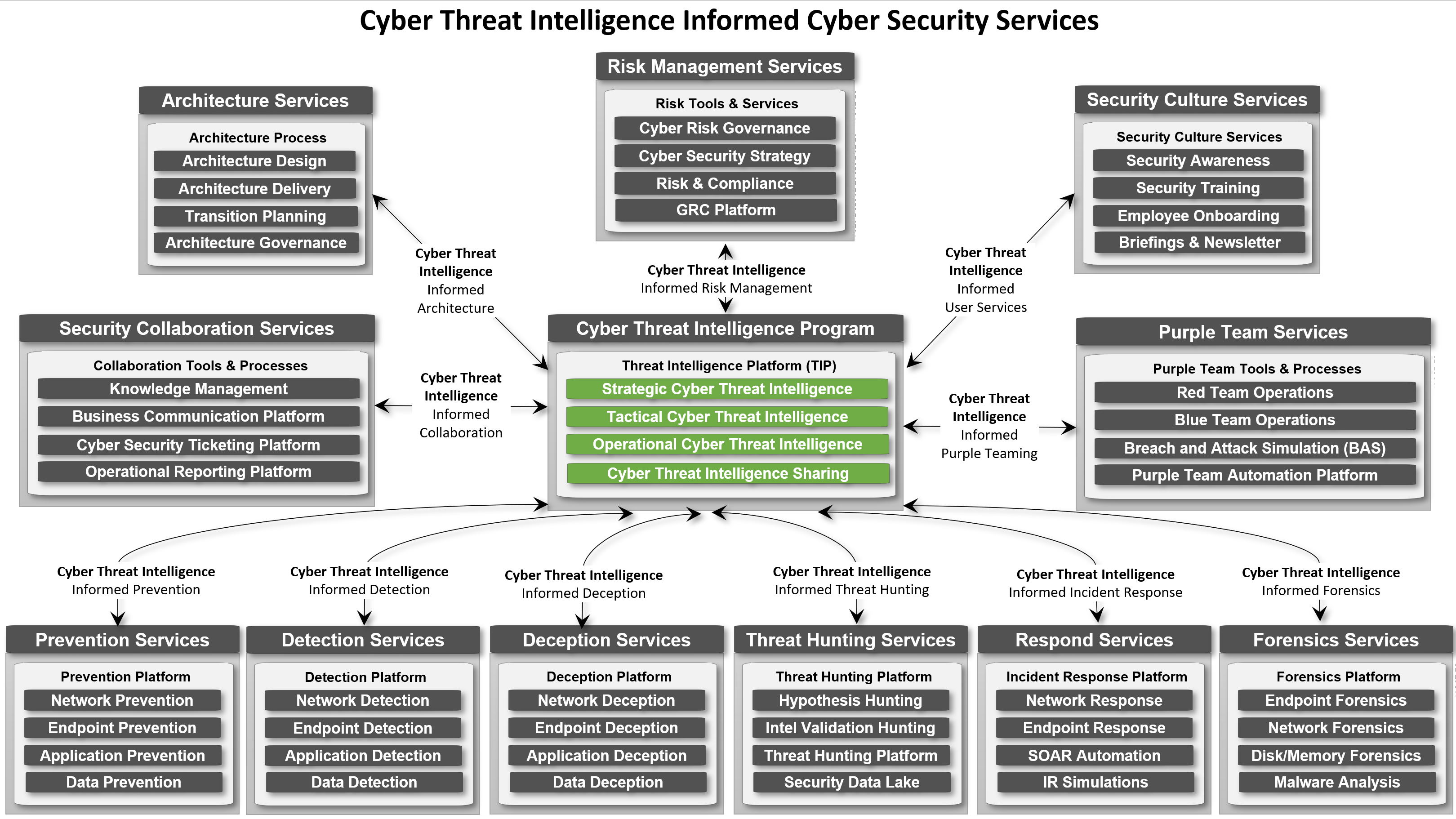 Cyber Threat Intelligence Program-Informed Services Overview